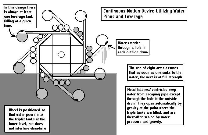 ABOVE: Original Concept using eight arms. Click for a closer view .