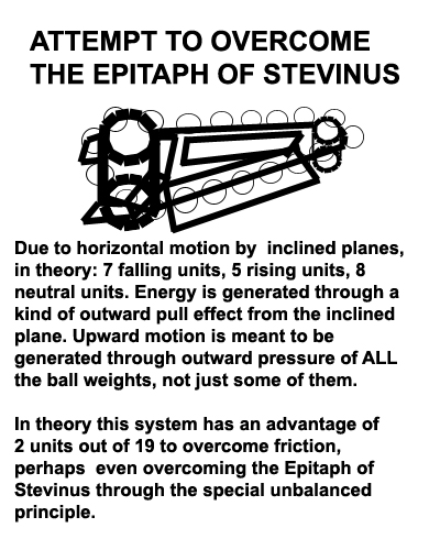 Perpetual Motion Concepts--Curving Rail, Diagrams