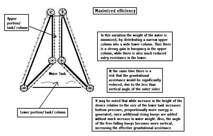 Perpetual Motion Magnetic Motor Is A Device Used To Be An Alternative ...