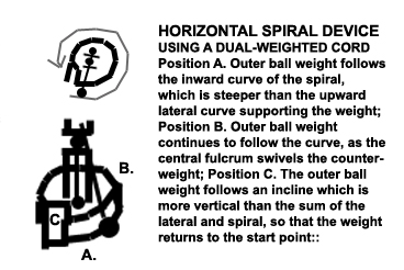 Horizontal Spiral Device