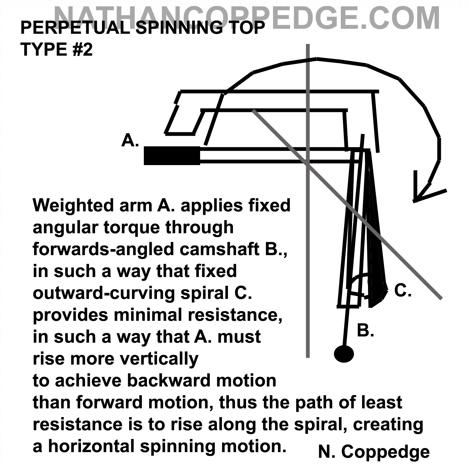 """SPINNING TOP"""" PERPETUAL MOTION CONCEPTS:"""
