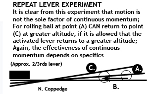 Repeating Lever Experiments Nathancoppedge Com