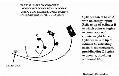 Basins Partial Energy Concept